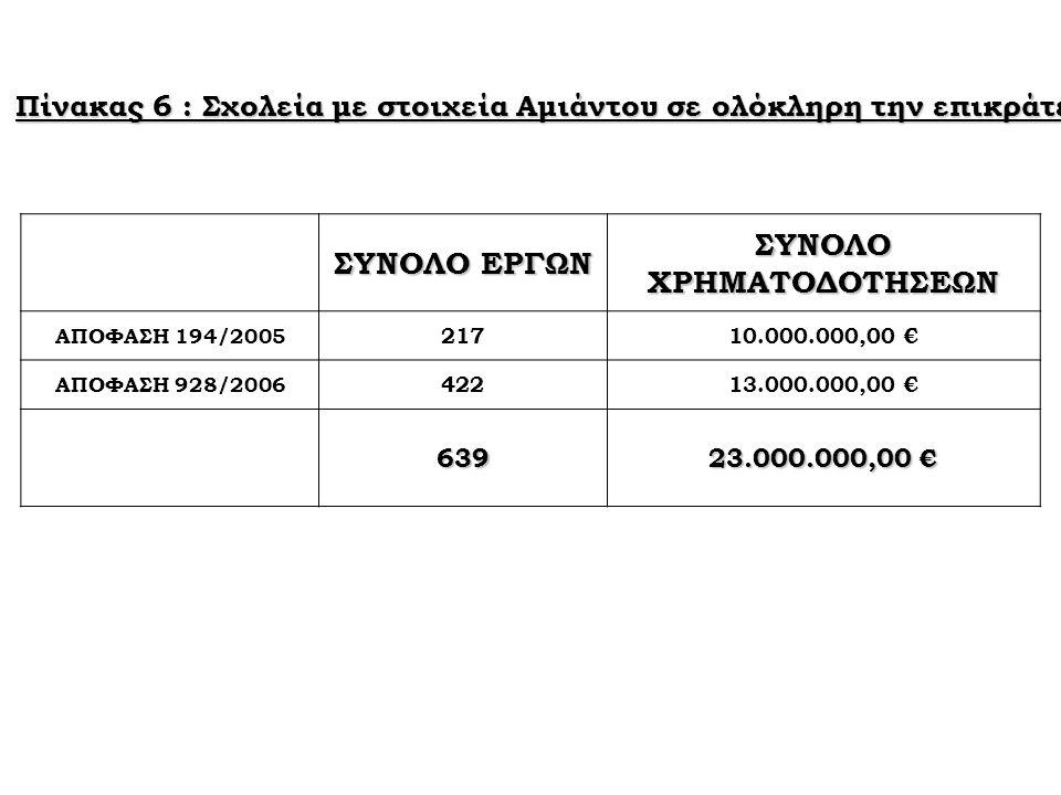 Πίνακας 6 : Σχολεία με στοιχεία Αμιάντου σε ολόκληρη την επικράτεια. ΣΥΝΟΛΟ ΕΡΓΩΝ ΣΥΝΟΛΟ ΧΡΗΜΑΤΟΔΟΤΗΣΕΩΝ ΑΠΟΦΑΣΗ 194/2005 21710.000.000,00 € ΑΠΟΦΑΣΗ 9