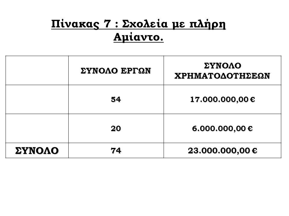 Πίνακας 7 : Σχολεία με πλήρη Αμίαντο. ΣΥΝΟΛΟ ΕΡΓΩΝ ΣΥΝΟΛΟ ΧΡΗΜΑΤΟΔΟΤΗΣΕΩΝ 54 17.000.000,00 € 20 6.000.000,00 € ΣΥΝΟΛΟ 74 23.000.000,00 €