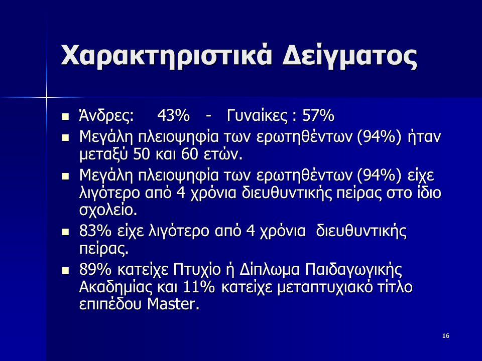 16 Χαρακτηριστικά Δείγματος  Άνδρες: 43% - Γυναίκες :57%  Μεγάλη πλειοψηφία των ερωτηθέντων (94%) ήταν μεταξύ 50 και 60 ετών.  Μεγάλη πλειοψηφία τω