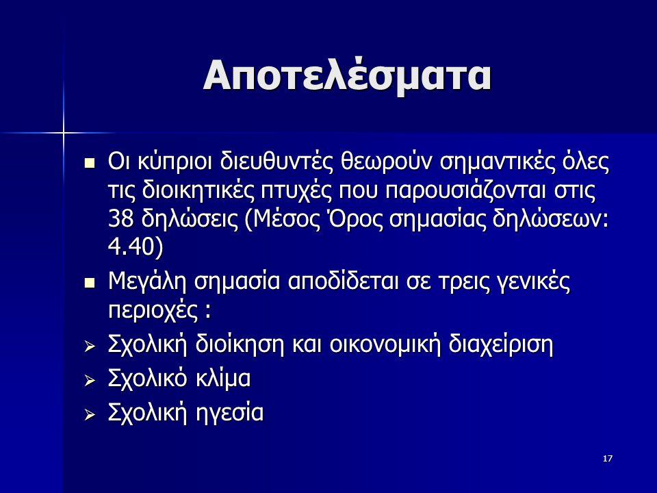 17 Αποτελέσματα  Οι κύπριοι διευθυντές θεωρούν σημαντικές όλες τις διοικητικές πτυχές που παρουσιάζονται στις 38 δηλώσεις (Μέσος Όρος σημασίας δηλώσεων: 4.40)  Μεγάλη σημασία αποδίδεται σε τρεις γενικές περιοχές :  Σχολική διοίκηση και οικονομική διαχείριση  Σχολικό κλίμα  Σχολική ηγεσία