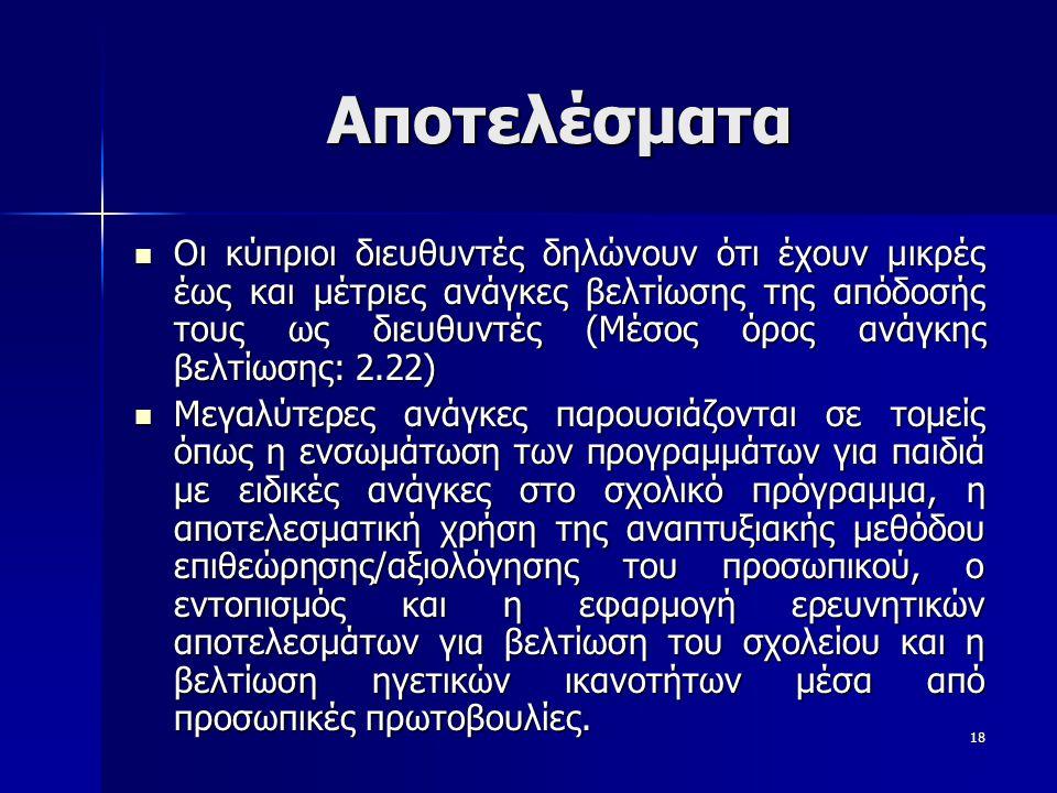 18 Αποτελέσματα  Οι κύπριοι διευθυντές δηλώνουν ότι έχουν μικρές έως και μέτριες ανάγκες βελτίωσης της απόδοσής τους ως διευθυντές (Μέσος όρος ανάγκης βελτίωσης: 2.22)  Μεγαλύτερες ανάγκες παρουσιάζονται σε τομείς όπως η ενσωμάτωση των προγραμμάτων για παιδιά με ειδικές ανάγκες στο σχολικό πρόγραμμα, η αποτελεσματική χρήση της αναπτυξιακής μεθόδου επιθεώρησης/αξιολόγησης του προσωπικού, ο εντοπισμός και η εφαρμογή ερευνητικών αποτελεσμάτων για βελτίωση του σχολείου και η βελτίωση ηγετικών ικανοτήτων μέσα από προσωπικές πρωτοβουλίες.