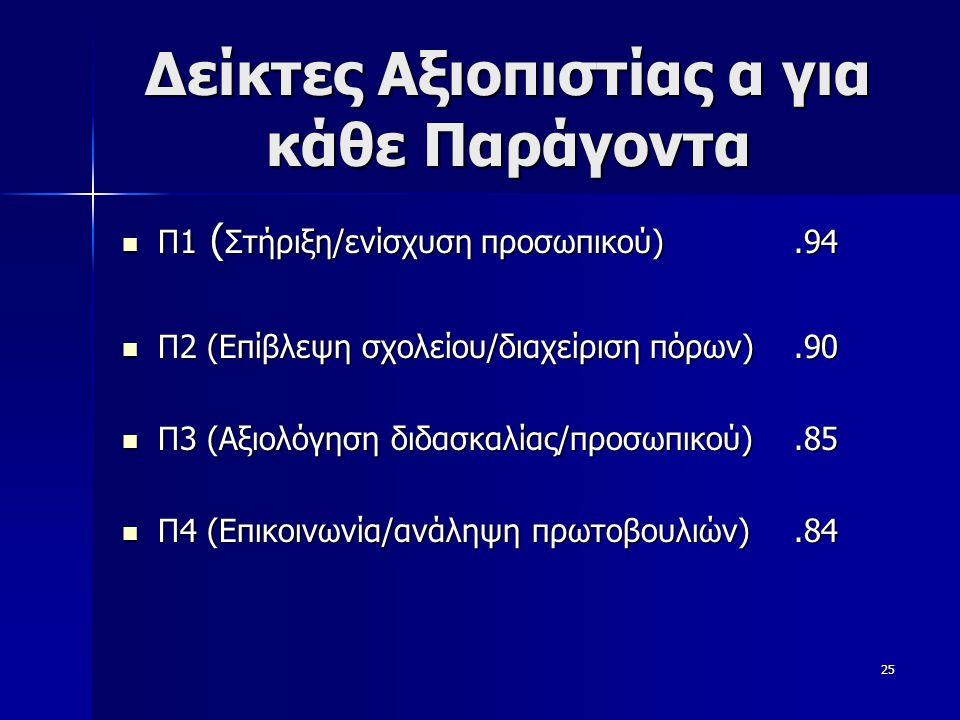 25 Δείκτες Αξιοπιστίας α για κάθε Παράγοντα  Π1 ( Στήριξη/ενίσχυση προσωπικού).94  Π2 (Επίβλεψη σχολείου/διαχείριση πόρων).90  Π3 (Αξιολόγηση διδασκαλίας/προσωπικού).85  Π4 (Επικοινωνία/ανάληψη πρωτοβουλιών).84