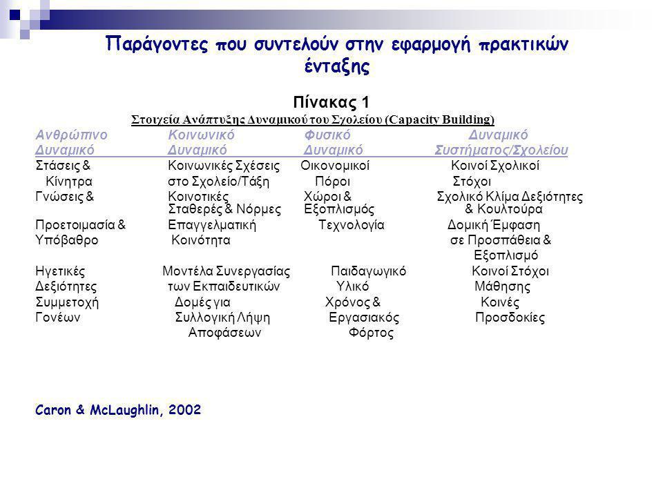 Πίνακας 1 Στοιχεία Ανάπτυξης Δυναμικού του Σχολείου (Capacity Building) AνθρώπινοΚοινωνικό Φυσικό Δυναμικό ΔυναμικόΔυναμικό Δυναμικό Συστήματος/Σχολεί
