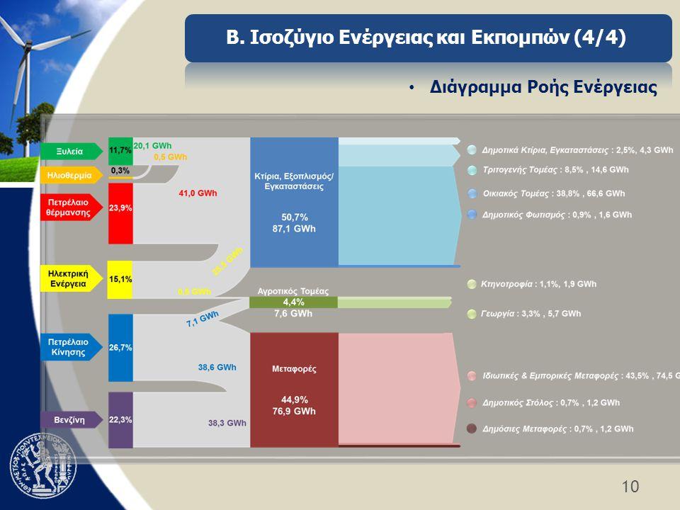 10 Β. Ισοζύγιο Ενέργειας και Εκπομπών (4/4) • Διάγραμμα Ροής Ενέργειας
