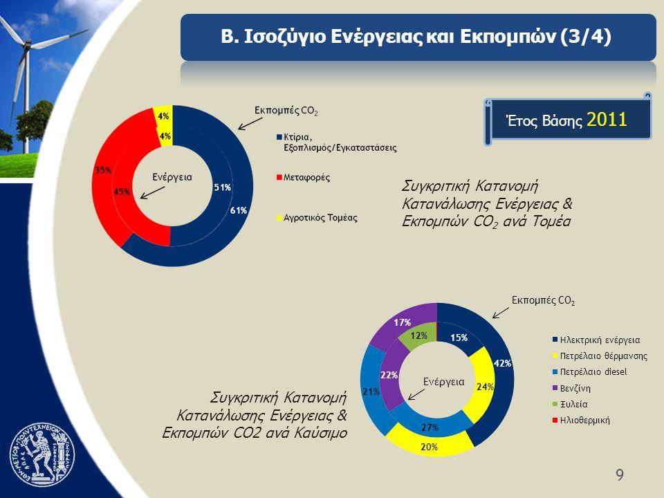 9 Συγκριτική Κατανομή Κατανάλωσης Ενέργειας & Εκπομπών CO 2 ανά Τομέα Συγκριτική Κατανομή Κατανάλωσης Ενέργειας & Εκπομπών CO2 ανά Καύσιμο Έτος Βάσης 2011 Β.
