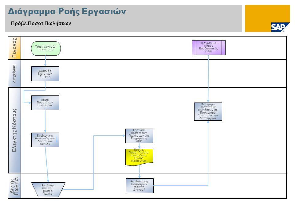 Διάγραμμα Ροής Εργασιών Πρόβλ.Ποσότ.Πωλήσεων Ελεγκτής Κόστους Δ / ντής Πωλήσ. Γεγονός Διαχείριση Προγραμμα- τισμός Εφοδιαστικής (144) Ορισμός Εταιρικώ