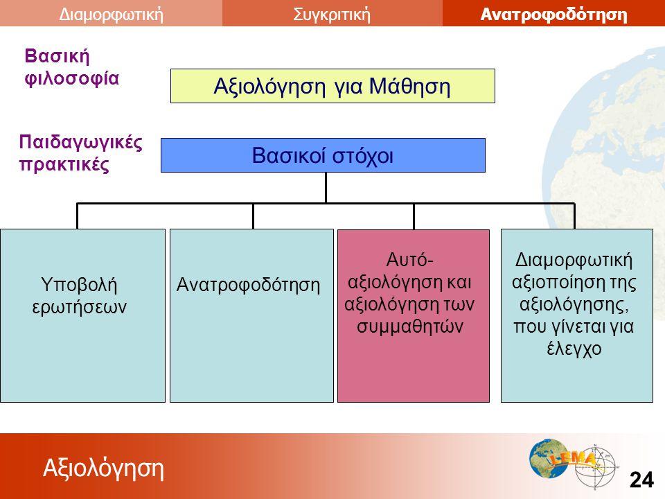 Αξιολόγηση 24 ΑνατροφοδότησηΣυγκριτικήΔιαμορφωτική Αξιολόγηση για Μάθηση Βασική φιλοσοφία Βασικοί στόχοι Παιδαγωγικές πρακτικές Υποβολή ερωτήσεων Ανατροφοδότηση Διαμορφωτική αξιοποίηση της αξιολόγησης, που γίνεται για έλεγχο Αυτό- αξιολόγηση και αξιολόγηση των συμμαθητών