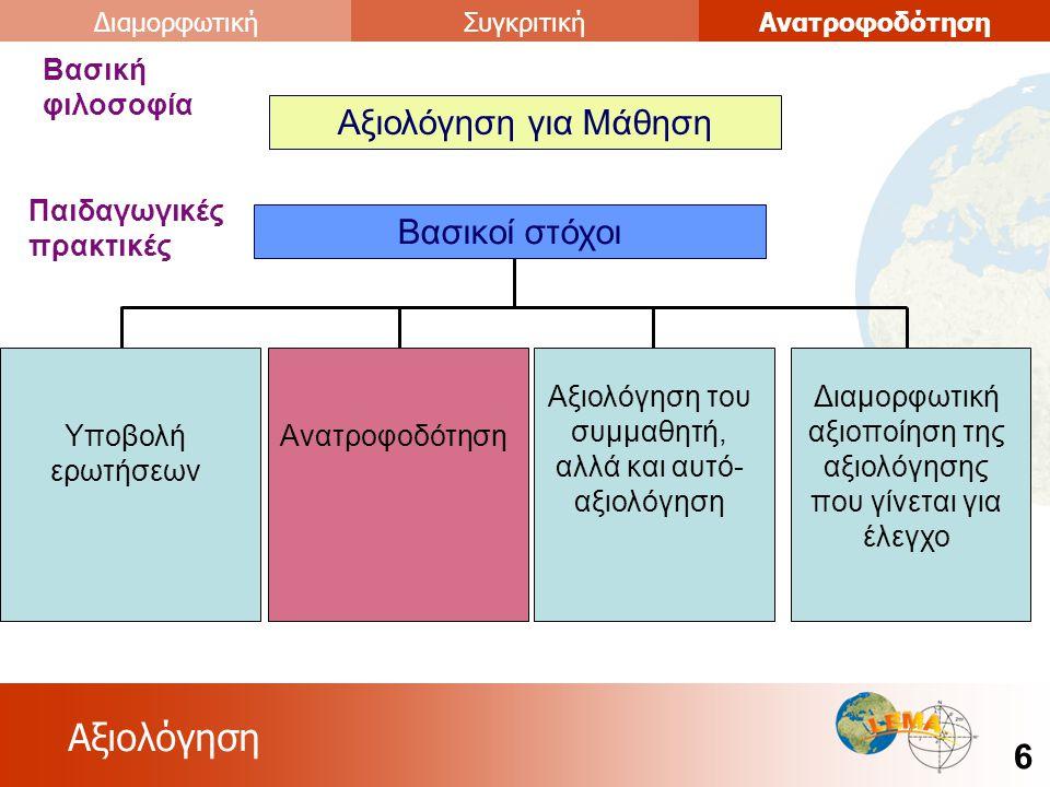Αξιολόγηση 6 ΑνατροφοδότησηΣυγκριτικήΔιαμορφωτική Αξιολόγηση για Μάθηση Βασική φιλοσοφία Βασικοί στόχοι Παιδαγωγικές πρακτικές Υποβολή ερωτήσεων Ανατροφοδότηση Αξιολόγηση του συμμαθητή, αλλά και αυτό- αξιολόγηση Διαμορφωτική αξιοποίηση της αξιολόγησης που γίνεται για έλεγχο