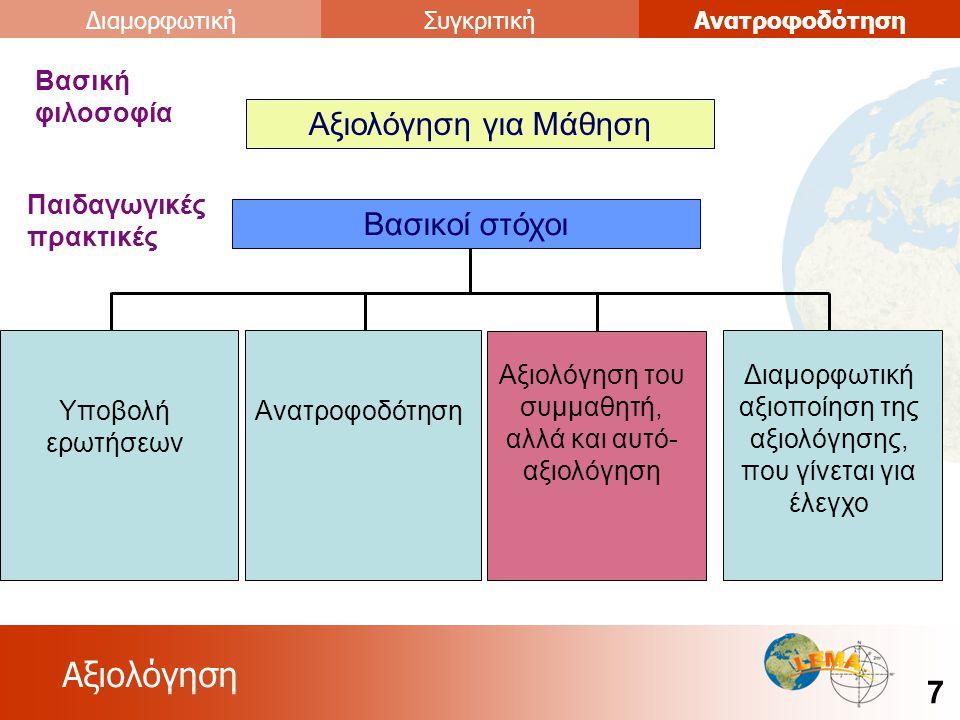 Αξιολόγηση 7 ΑνατροφοδότησηΣυγκριτικήΔιαμορφωτική Αξιολόγηση για Μάθηση Βασική φιλοσοφία Βασικοί στόχοι Παιδαγωγικές πρακτικές Υποβολή ερωτήσεων Ανατροφοδότηση Διαμορφωτική αξιοποίηση της αξιολόγησης, που γίνεται για έλεγχο Αξιολόγηση του συμμαθητή, αλλά και αυτό- αξιολόγηση