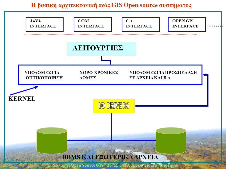 Γ. Χάλαρης Open Source GIS ( 23 /11/07 ) Xαροκόπειο Πανεπιστήμιο H βασική αρχιτεκτονική ενός GIS Open source συστήματος ΥΠΟΔΟΜΕΣ ΓΙΑ ΟΠΤΙΚΟΠΟΙΗΣΗ ΧΩΡΟ