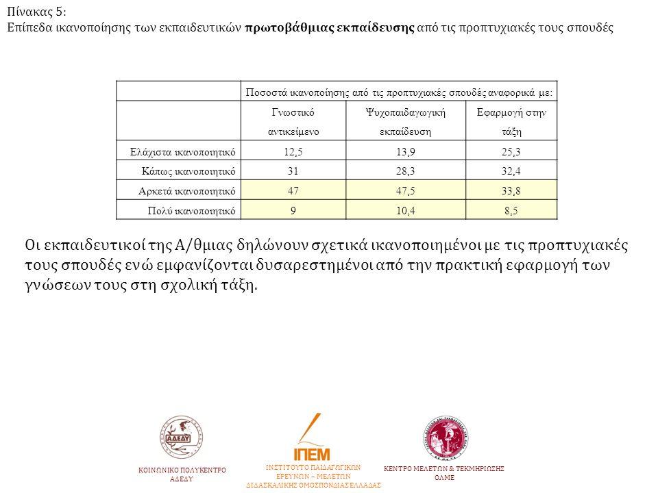 Πίνακας 5: Επίπεδα ικανοποίησης των εκπαιδευτικών πρωτοβάθμιας εκπαίδευσης από τις προπτυχιακές τους σπουδές Ποσοστά ικανοποίησης από τις προπτυχιακές