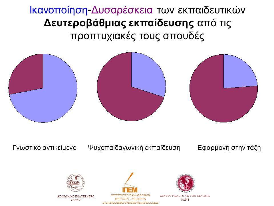 Ικανοποίηση-Δυσαρέσκεια των εκπαιδευτικών Δευτεροβάθμιας εκπαίδευσης από τις προπτυχιακές τους σπουδές Γνωστικό αντικείμενο Ψυχοπαιδαγωγική εκπαίδευση