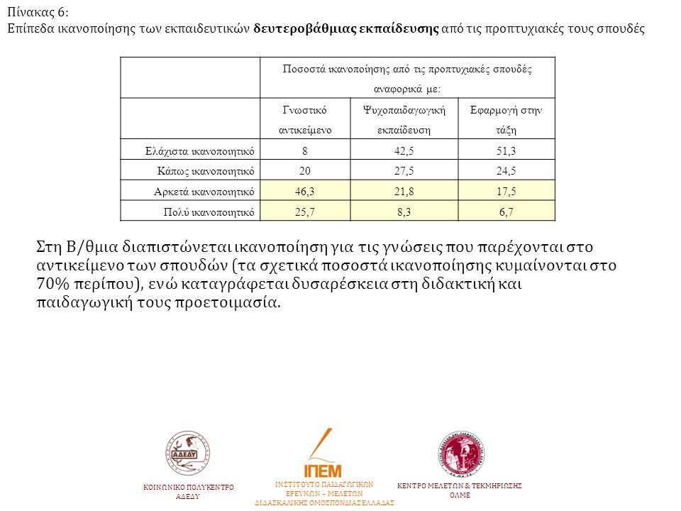 Πίνακας 6: Επίπεδα ικανοποίησης των εκπαιδευτικών δευτεροβάθμιας εκπαίδευσης από τις προπτυχιακές τους σπουδές Ποσοστά ικανοποίησης από τις προπτυχιακ