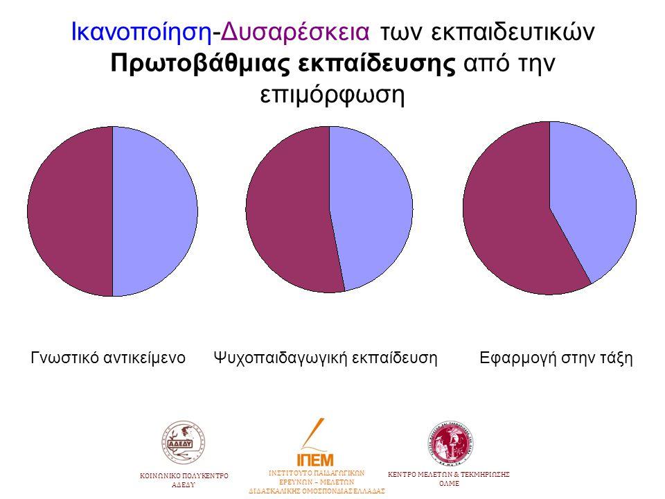 Ικανοποίηση-Δυσαρέσκεια των εκπαιδευτικών Πρωτοβάθμιας εκπαίδευσης από την επιμόρφωση Γνωστικό αντικείμενο Ψυχοπαιδαγωγική εκπαίδευση Εφαρμογή στην τά