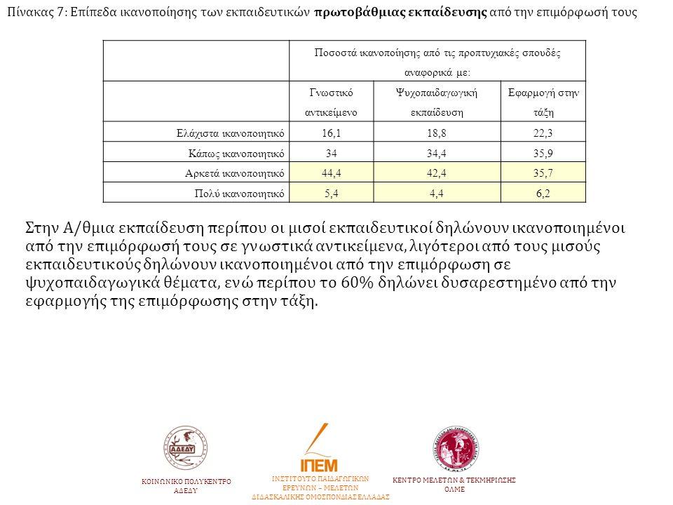 Πίνακας 7: Επίπεδα ικανοποίησης των εκπαιδευτικών πρωτοβάθμιας εκπαίδευσης από την επιμόρφωσή τους Ποσοστά ικανοποίησης από τις προπτυχιακές σπουδές α