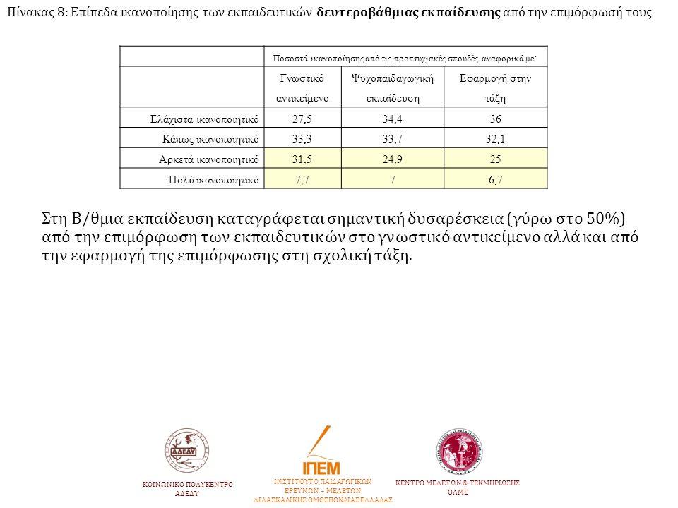 Πίνακας 8: Επίπεδα ικανοποίησης των εκπαιδευτικών δευτεροβάθμιας εκπαίδευσης από την επιμόρφωσή τους Ποσοστά ικανοποίησης από τις προπτυχιακές σπουδές