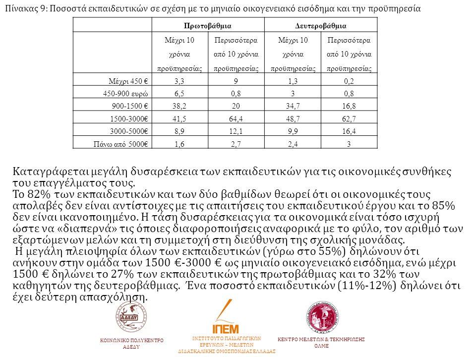 Πίνακας 9: Ποσοστά εκπαιδευτικών σε σχέση με το μηνιαίο οικογενειακό εισόδημα και την προϋπηρεσία ΠρωτοβάθμιαΔευτεροβάθμια Μέχρι 10 χρόνια προϋπηρεσία