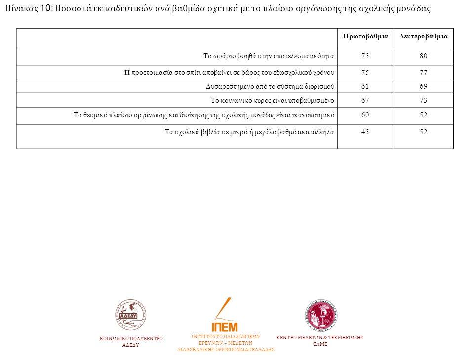 Πίνακας 10: Ποσοστά εκπαιδευτικών ανά βαθμίδα σχετικά με το πλαίσιο οργάνωσης της σχολικής μονάδας ΠρωτοβάθμιαΔευτεροβάθμια Το ωράριο βοηθά στην αποτε