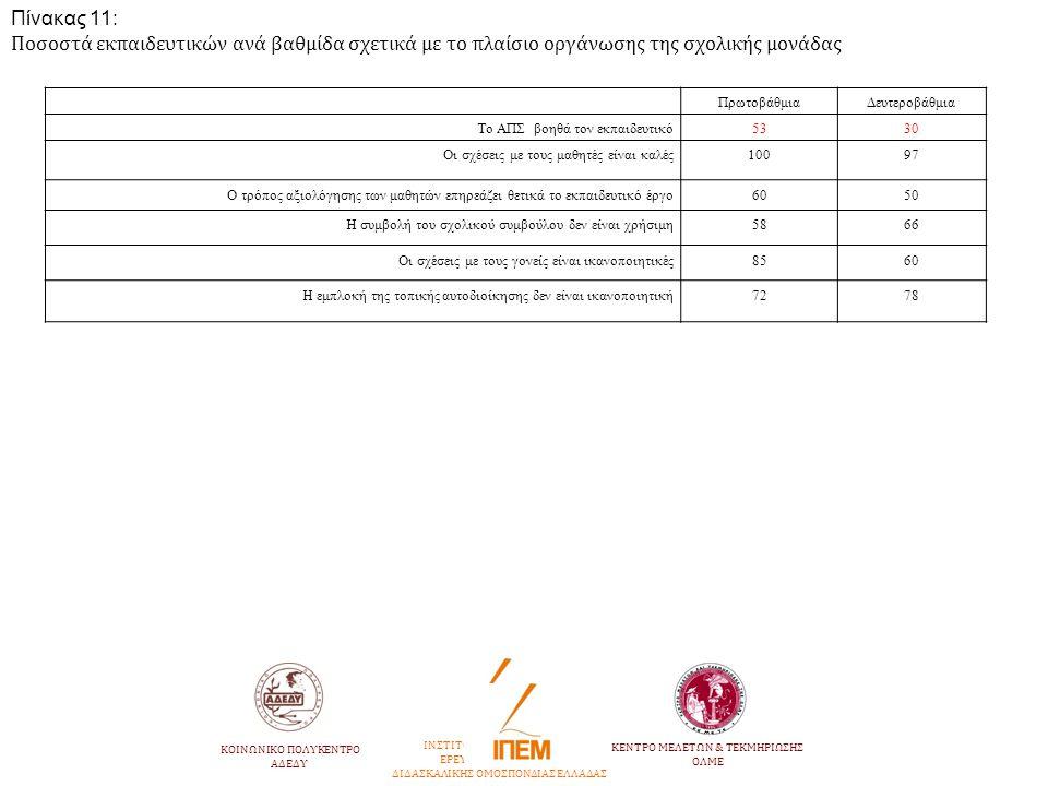Πίνακας 11: Ποσοστά εκπαιδευτικών ανά βαθμίδα σχετικά με το πλαίσιο οργάνωσης της σχολικής μονάδας ΠρωτοβάθμιαΔευτεροβάθμια Το ΑΠΣ βοηθά τον εκπαιδευτ