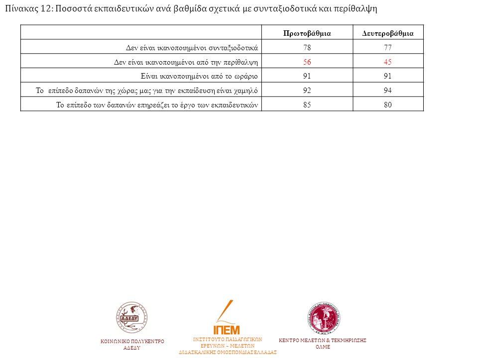 Πίνακας 12: Ποσοστά εκπαιδευτικών ανά βαθμίδα σχετικά με συνταξιοδοτικά και περίθαλψη ΠρωτοβάθμιαΔευτεροβάθμια Δεν είναι ικανοποιημένοι συνταξιοδοτικά