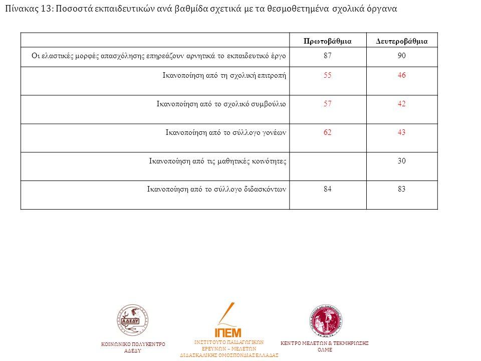 Πίνακας 13: Ποσοστά εκπαιδευτικών ανά βαθμίδα σχετικά με τα θεσμοθετημένα σχολικά όργανα ΠρωτοβάθμιαΔευτεροβάθμια Οι ελαστικές μορφές απασχόλησης επηρ