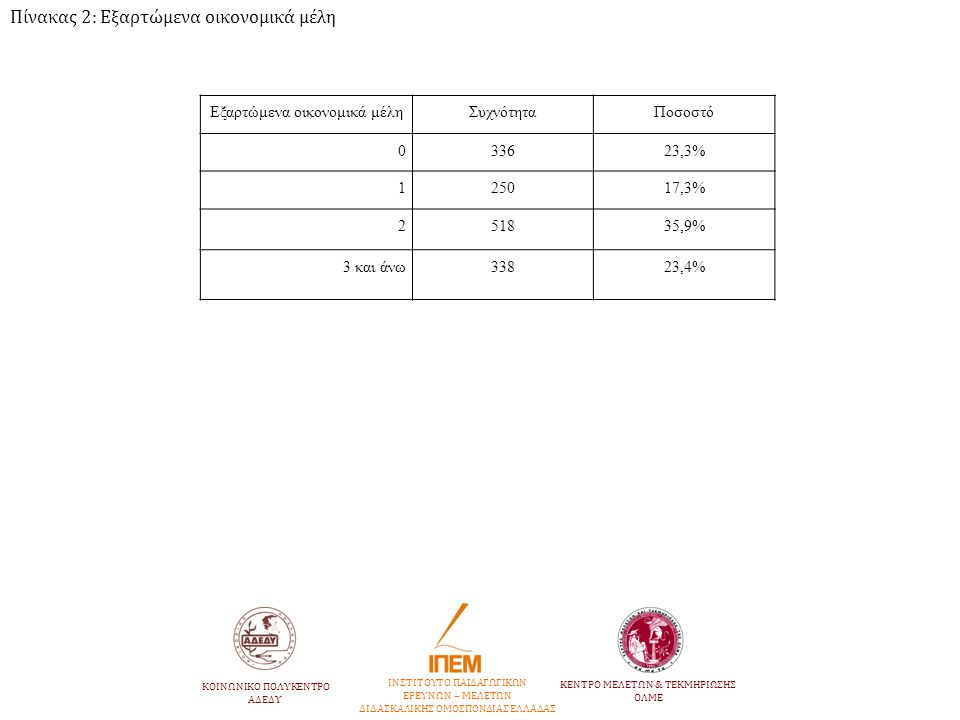 Εξαρτώμενα οικονομικά μέληΣυχνότηταΠοσοστό 033623,3% 125017,3% 251835,9% 3 και άνω33823,4% ΙΝΣΤΙΤΟΥΤΟ ΠΑΙΔΑΓΩΓΙΚΩΝ ΕΡΕΥΝΩΝ – ΜΕΛΕΤΩΝ ΔΙΔΑΣΚΑΛΙΚΗΣ ΟΜΟΣ