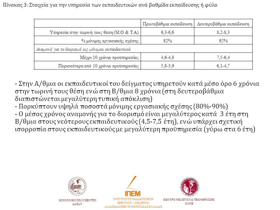 Πρωτοβάθμια εκπαίδευσηΔευτεροβάθμια εκπαίδευση Υπηρεσία στην τωρινή τους θέση (Μ.Ο & Τ.Α)6,3-6,68,2-8,3 % μόνιμης εργασιακής σχέσης82%92% Αναμονή για