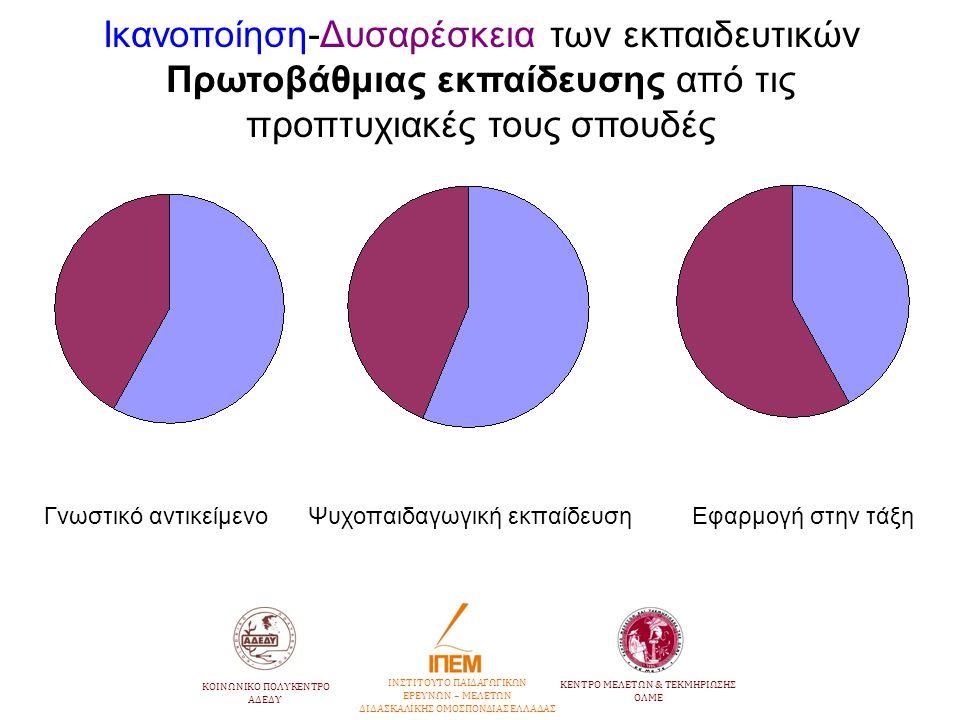 Ικανοποίηση-Δυσαρέσκεια των εκπαιδευτικών Πρωτοβάθμιας εκπαίδευσης από τις προπτυχιακές τους σπουδές Γνωστικό αντικείμενο Ψυχοπαιδαγωγική εκπαίδευση Ε