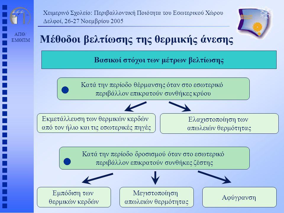 ΑΠΘ/ ΕΜΘΠΜ Χειμερινό Σχολείο: Περιβαλλοντική Ποιότητα του Εσωτερικού Χώρου Δελφοί, 26-27 Νοεµβρίου 2005 Μέθοδοι βελτίωσης της θερμικής άνεσης Μεγιστοπ
