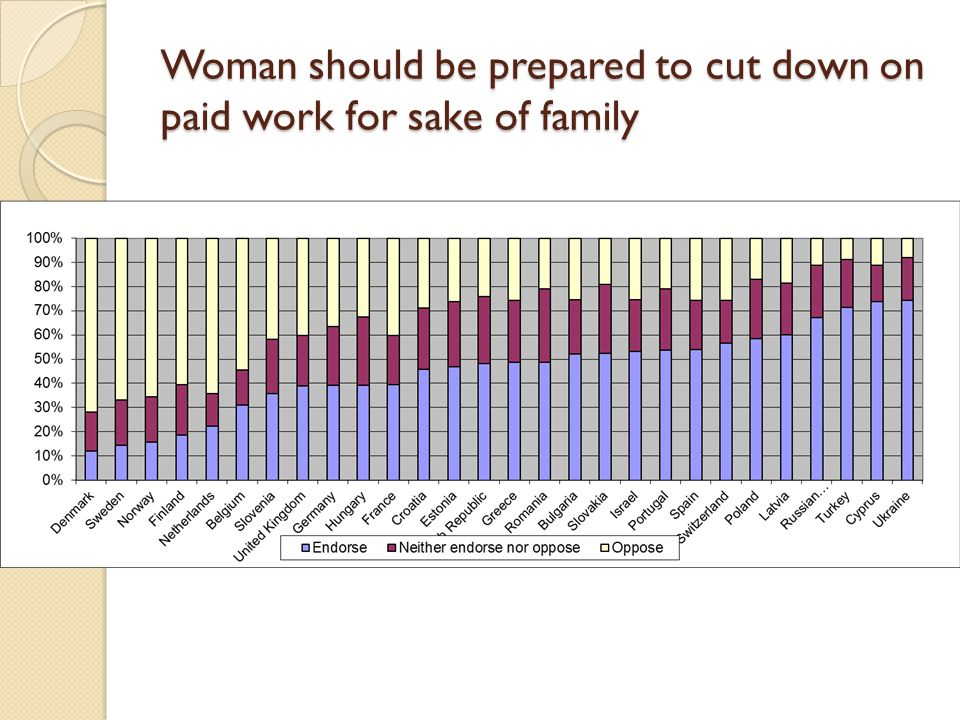 Men should have more right to job than women when jobs are scarce 7