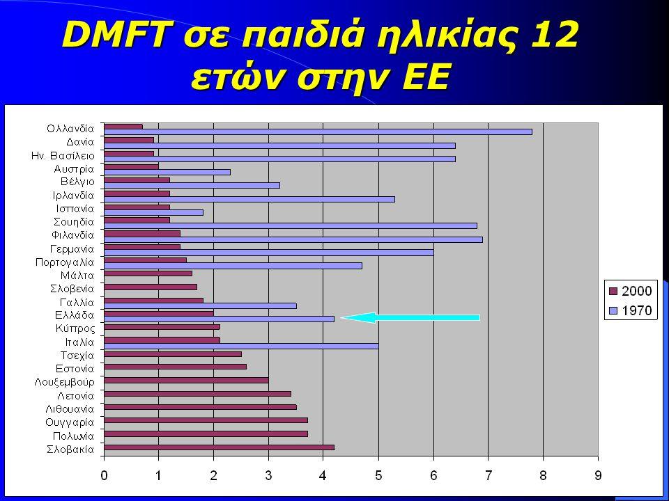 DMFT σε παιδιά ηλικίας 12 ετών στην ΕΕ