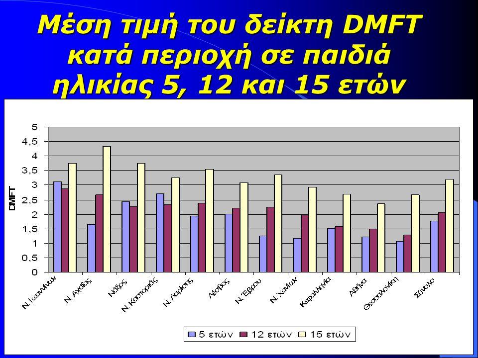 Μέση τιμή του δείκτη DMFT κατά περιοχή σε παιδιά ηλικίας 5, 12 και 15 ετών