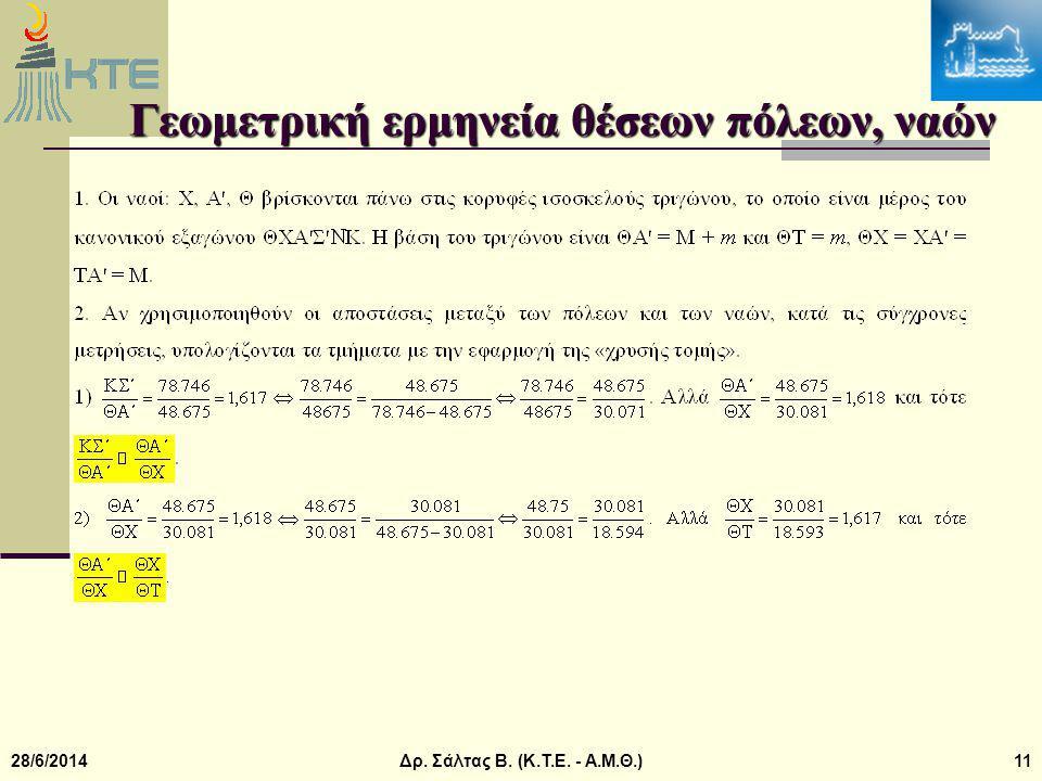 28/6/2014Δρ. Σάλτας Β. (Κ.Τ.Ε. - Α.Μ.Θ.)11 Γεωμετρική ερμηνεία θέσεων πόλεων, ναών
