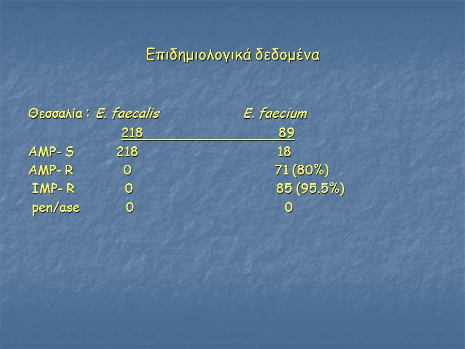 Επιδημιολογικά δεδομένα Θεσσαλία : E. faecalis E. faecium 218 89 218 89 AMP- S 218 18 AMP- R 0 71 (80%) IMP- R 0 85 (95.5%) IMP- R 0 85 (95.5%) pen/as