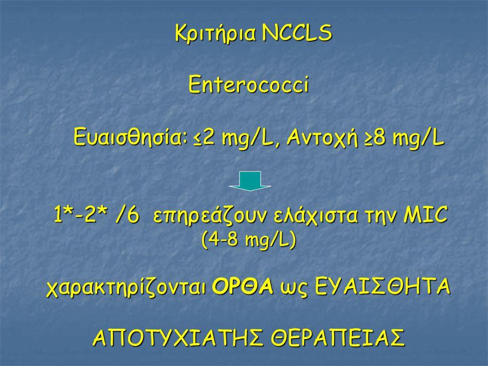 Κριτήρια NCCLS Κριτήρια NCCLSEnterococci Ευαισθησία: ≤2 mg/L, Αντοχή ≥8 mg/L Ευαισθησία: ≤2 mg/L, Αντοχή ≥8 mg/L 1*-2* /6 επηρεάζουν ελάχιστα την ΜΙC 1*-2* /6 επηρεάζουν ελάχιστα την ΜΙC (4-8 mg/L) χαρακτηρίζονται ΟΡΘΑ ως ΕΥΑΙΣΘΗΤΑ ΑΠΟΤΥΧΙΑΤΗΣ ΘΕΡΑΠΕΙΑΣ