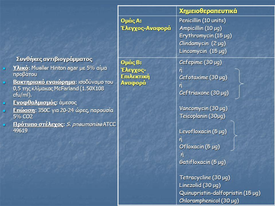 Συνθήκες αντιβιογράμματος Συνθήκες αντιβιογράμματος  Υλικό: Mueller Hinton agar με 5% αίμα προβάτου  Βακτηριακό εναιώρημα: ισοδύναμο του 0,5 της κλίμακας McFarland (1.50X108 cfu/ml).