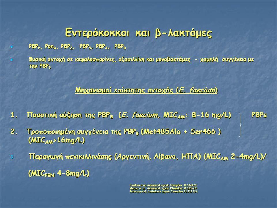 Εντερόκοκκοι και β-λακτάμες  PBP F, Pon A, PBP Z, PBP 5, PBP A, PBP B  Φυσική αντοχή σε κεφαλοσπορίνες, οξασιλλίνη και μονοβακτάμες - χαμηλή συγγένεια με την PBP 5 την PBP 5 Μηχανισμοί επίκτητης αντοχής (E.