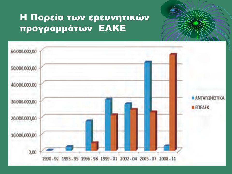 Η Πορεία των ερευνητικών προγραμμάτων ΕΛΚΕ