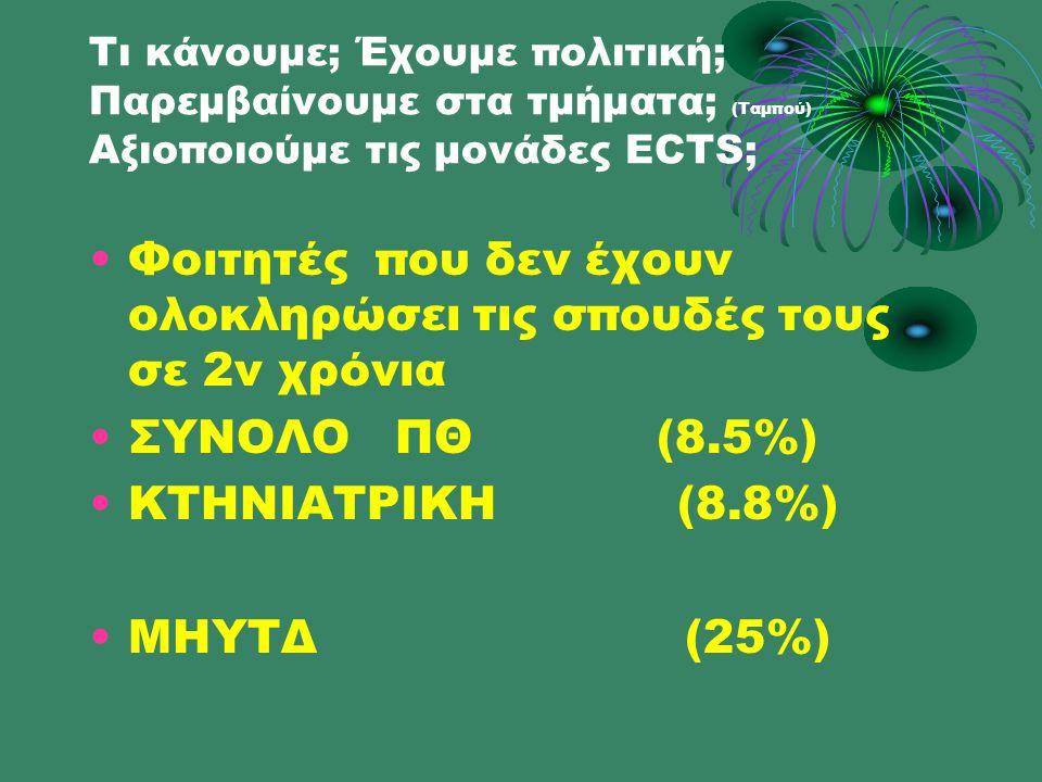 Τι κάνουμε; Έχουμε πολιτική; Παρεμβαίνουμε στα τμήματα; (Ταμπού) Αξιοποιούμε τις μονάδες ECTS; •Φοιτητές που δεν έχουν ολοκληρώσει τις σπουδές τους σε 2ν χρόνια •ΣΥΝΟΛΟ ΠΘ (8.5%) •ΚΤΗΝΙΑΤΡΙΚΗ (8.8%) •ΜΗΥΤΔ (25%)