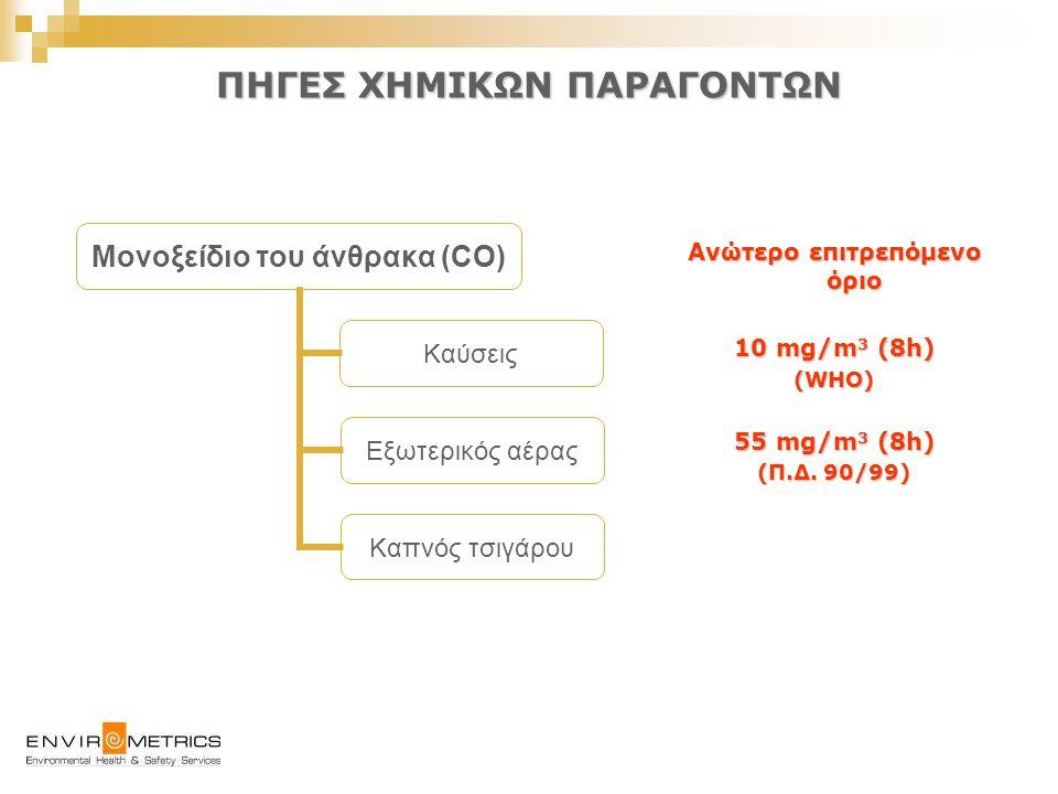ΠΗΓΕΣ ΧΗΜΙΚΩΝ ΠΑΡΑΓΟΝΤΩΝ Ανώτερο επιτρεπόμενο όριο 0,40 mg/m 3 (1h) 0,15 mg/m 3 (24h) (WHO) 9 mg/m 3 (8h) (Π.Δ.