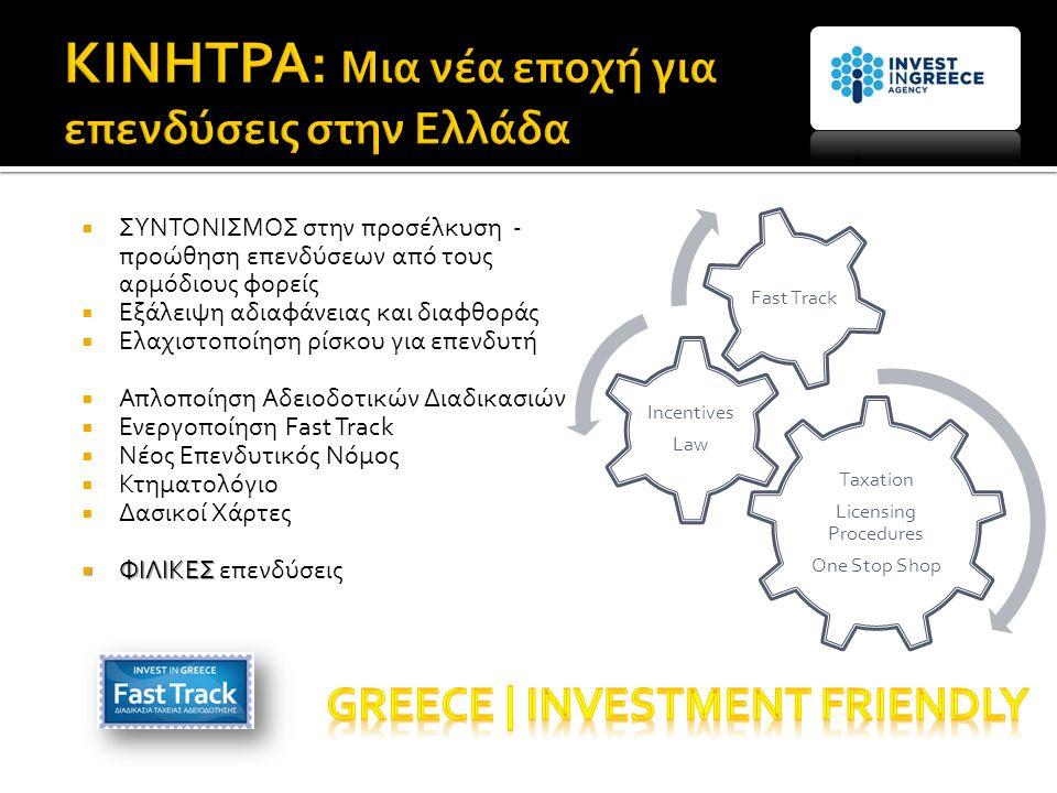 Taxation Licensing Procedures One Stop Shop Incentives Law Fast Track  ΣΥΝΤΟΝΙΣΜΟΣ στην προσέλκυση - προώθηση επενδύσεων από τους αρμόδιους φορείς  Εξάλειψη αδιαφάνειας και διαφθοράς  Ελαχιστοποίηση ρίσκου για επενδυτή  Απλοποίηση Αδειοδοτικών Διαδικασιών  Ενεργοποίηση Fast Track  Νέος Επενδυτικός Νόμος  Κτηματολόγιο  Δασικοί Χάρτες  ΦΙΛΙΚΕΣ  ΦΙΛΙΚΕΣ επενδύσεις