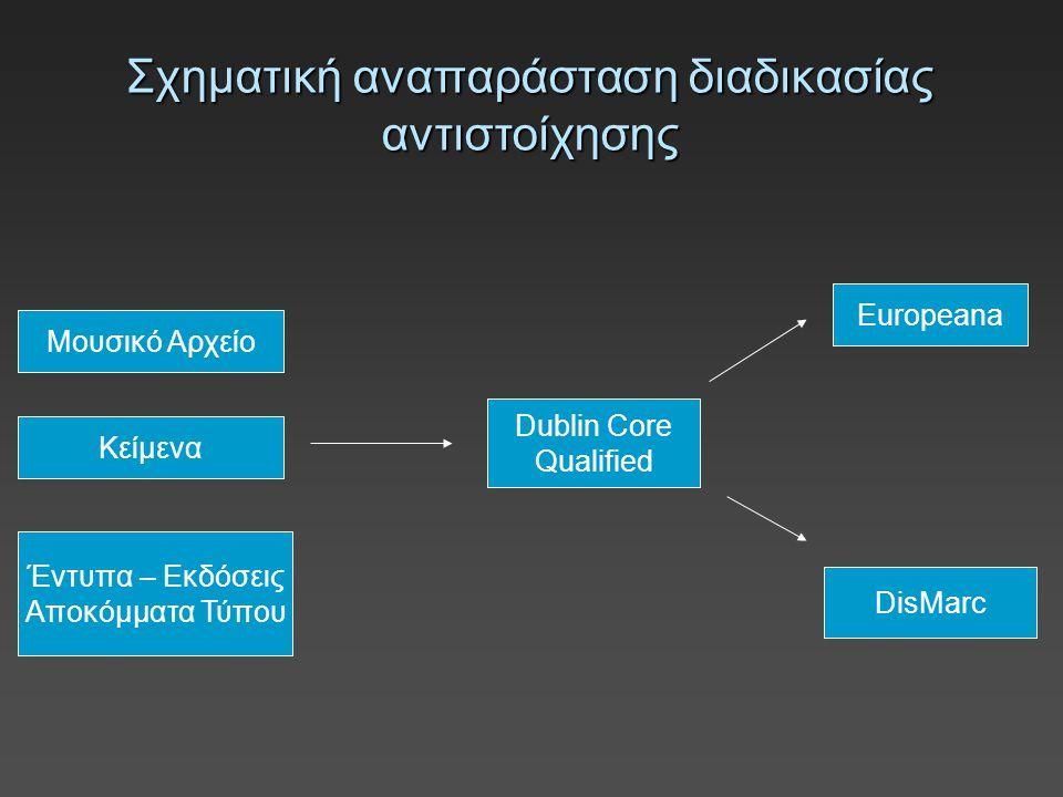Παράδειγμα αντιστοίχησης Τίτλος Title Συγγραφέας Συνθέτης Creator Στιχουργός Ρυθμός Τονικότητα Description Ενορχήστρωση Τόπος Publisher (τόπος: εκδότης)