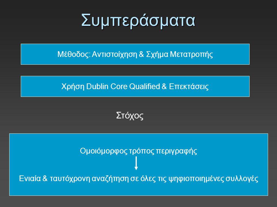 Σχηματική αναπαράσταση διαδικασίας αντιστοίχησης Μουσικό Αρχείο Κείμενα Έντυπα – Εκδόσεις Αποκόμματα Τύπου Dublin Core Qualified Europeana DisMarc