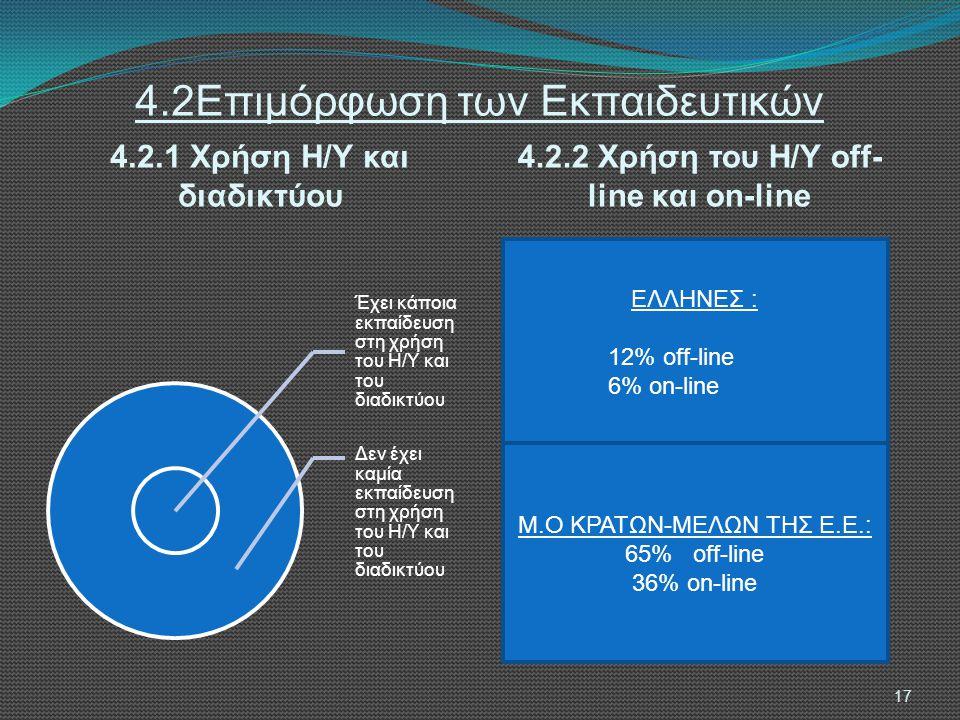 4.2Επιμόρφωση των Εκπαιδευτικών 4.2.1 Χρήση Η/Υ και διαδικτύου 4.2.2 Χρήση του Η/Υ off- line και on-line 17 Έχει κάποια εκπαίδευση στη χρήση του Η/Υ και του διαδικτύου Δεν έχει καμία εκπαίδευση στη χρήση του Η/Υ και του διαδικτύου ΕΛΛΗΝΕΣ : 12% off-line 6% on-line Μ.Ο ΚΡΑΤΩΝ-ΜΕΛΩΝ ΤΗΣ Ε.Ε.: 65% off-line 36% on-line
