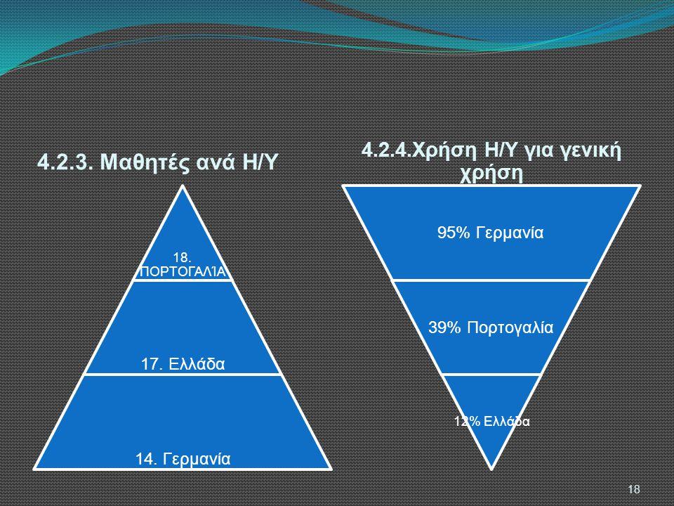 4.2.3.Μαθητές ανά Η/Υ 4.2.4.Χρήση Η/Υ για γενική χρήση 18.