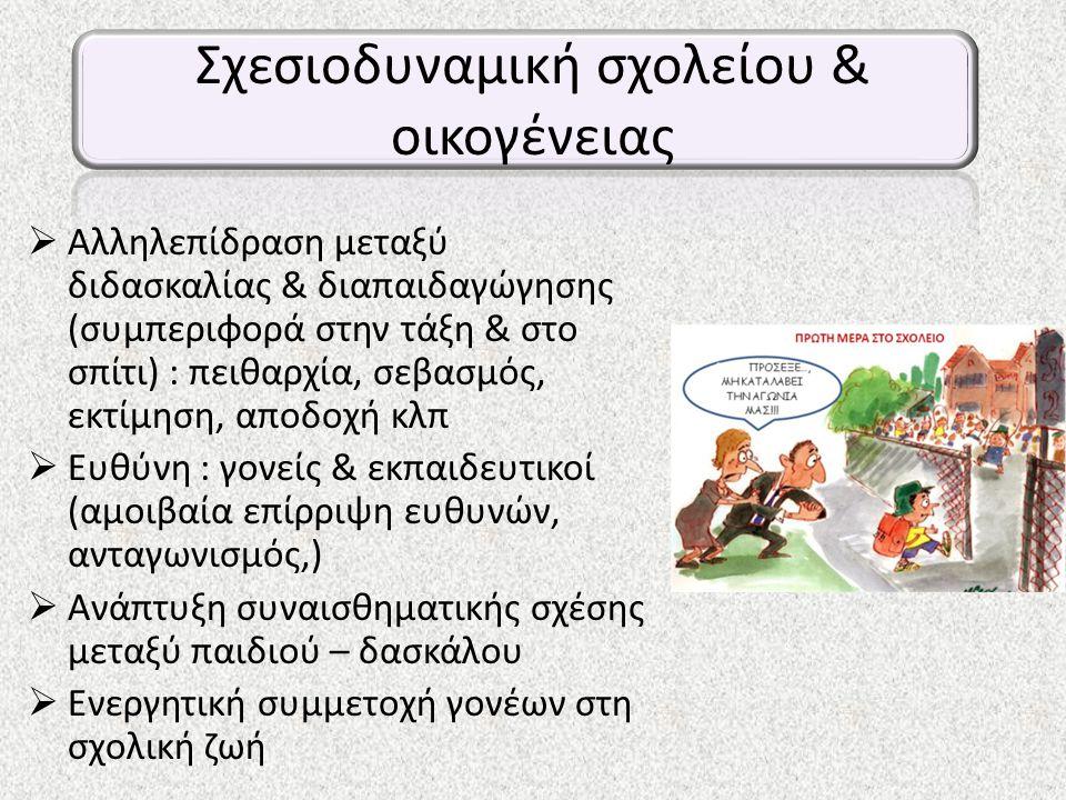 Σχεσιοδυναμική σχολείου & οικογένειας  Αλληλεπίδραση μεταξύ διδασκαλίας & διαπαιδαγώγησης (συμπεριφορά στην τάξη & στο σπίτι) : πειθαρχία, σεβασμός, εκτίμηση, αποδοχή κλπ  Ευθύνη : γονείς & εκπαιδευτικοί (αμοιβαία επίρριψη ευθυνών, ανταγωνισμός,)  Ανάπτυξη συναισθηματικής σχέσης μεταξύ παιδιού – δασκάλου  Ενεργητική συμμετοχή γονέων στη σχολική ζωή