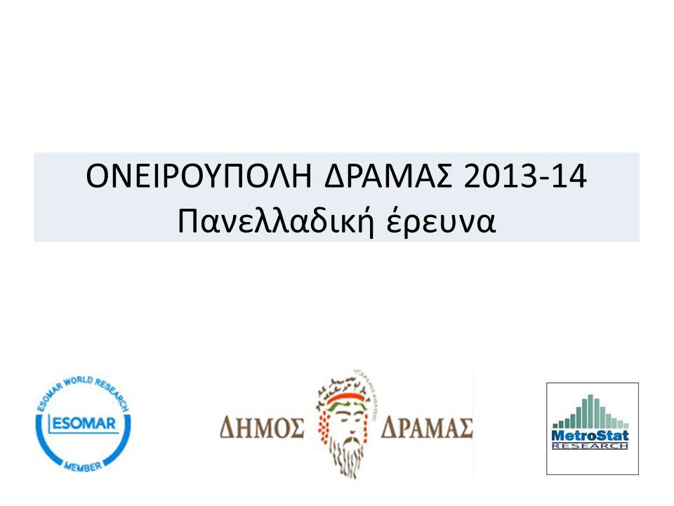 ΤΑΥΤΟΤΗΤΑ ΕΡΕΥΝΑΣ ΕΤΑΙΡΕΙΑMETROSTAT RESEARCH Χρόνος Διεξαγωγής4/11/2013 – 12/11/2013 Τύπος έρευνας Ποσοτική έρευνα με χρήση δομημένου ερωτηματολογίου Δείγμα 1743 άτομα μόνιμοι κάτοικοι Ελλάδας Η έρευνα διεξήχθη σύμφωνα με τους κανόνες δεοντολογίας για τις κοινωνικές έρευνες που ορίζει η ESOMAR