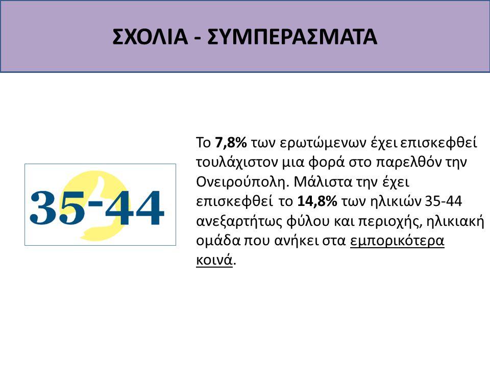 ΣΧΟΛΙΑ - ΣΥΜΠΕΡΑΣΜΑΤΑ Το 7,8% των ερωτώμενων έχει επισκεφθεί τουλάχιστον μια φορά στο παρελθόν την Ονειρούπολη. Μάλιστα την έχει επισκεφθεί το 14,8% τ