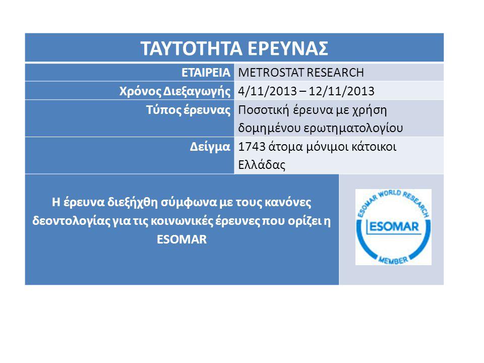 ΤΑΥΤΟΤΗΤΑ ΕΡΕΥΝΑΣ ΕΤΑΙΡΕΙΑMETROSTAT RESEARCH Χρόνος Διεξαγωγής4/11/2013 – 12/11/2013 Τύπος έρευνας Ποσοτική έρευνα με χρήση δομημένου ερωτηματολογίου