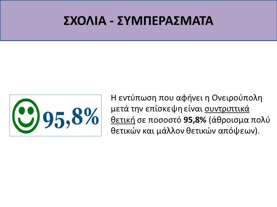 ΣΧΟΛΙΑ - ΣΥΜΠΕΡΑΣΜΑΤΑ Η εντύπωση που αφήνει η Ονειρούπολη μετά την επίσκεψη είναι συντριπτικά θετική σε ποσοστό 95,8% (άθροισμα πολύ θετικών και μάλλο
